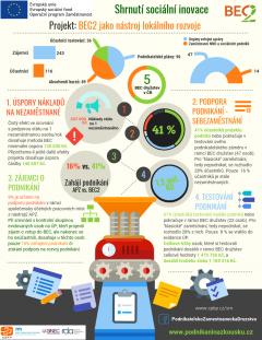 Shrnutí inovace Infografika FINAL